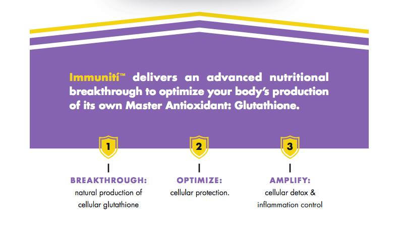 Immuniti delivers an advanced nutritional breakthrough to optimize your body's production of its own Master Antioxidant: Glutathione