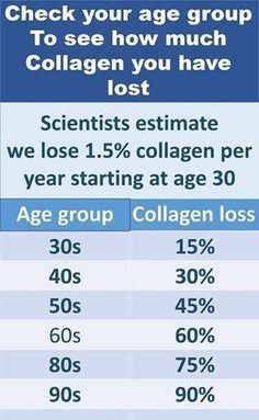 age grop collagen chart