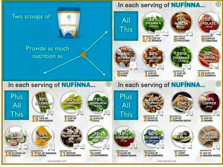 Two scoops of Nufinna provides as much nutrition as ...